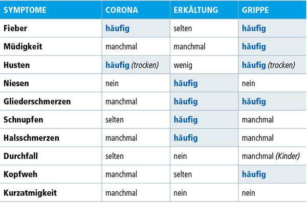 khws_corona-tabelle-symptome-B